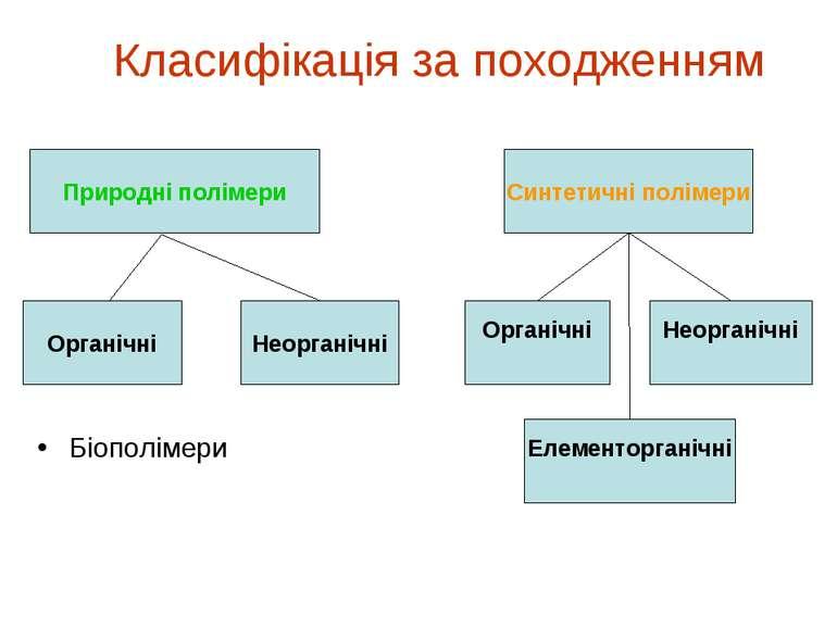 Класифікація за походженням Біополімери Синтетичні полімери Природні полімери...