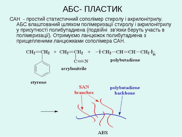 АБС- ПЛАСТИК САН - простий статистичний сополімер стиролу і акрилонітрилу. АБ...