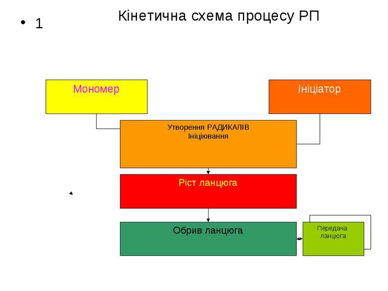 Кінетична схема процесу РП 1