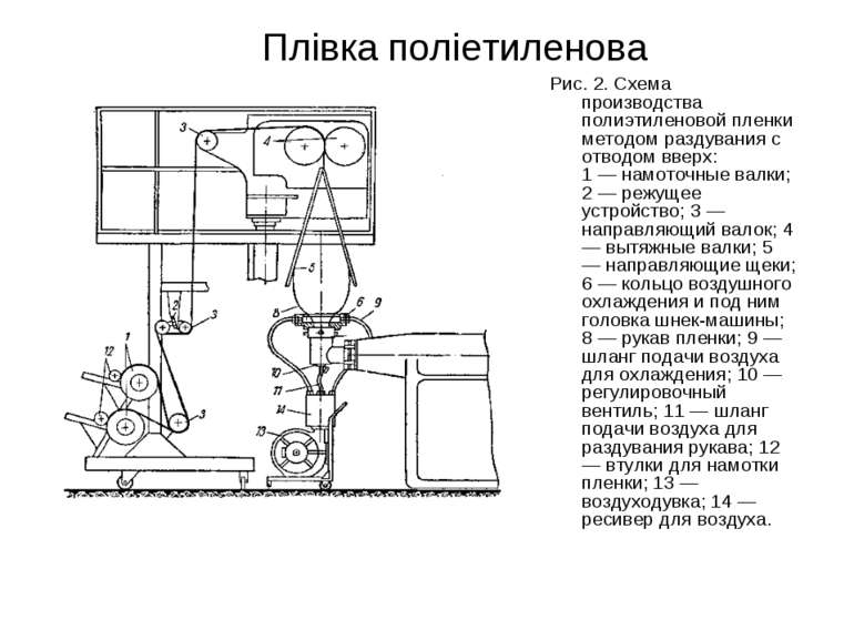 Плівка поліетиленова Рис. 2. Схема производства полиэтиленовой пленки методом...