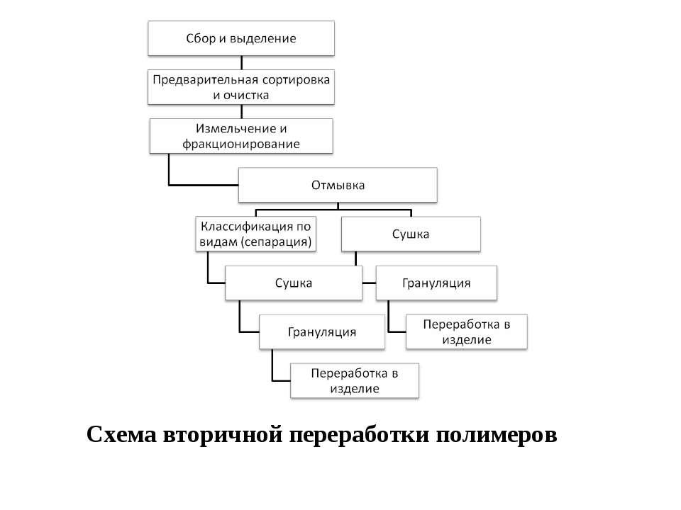 Схема вторичной переработки полимеров