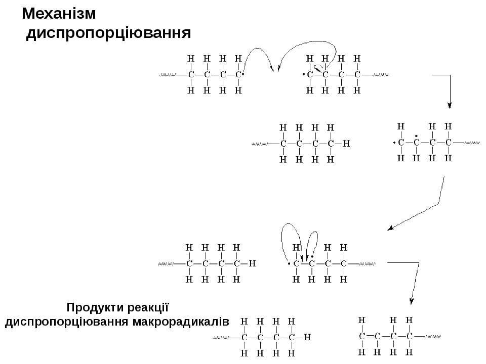 Механізм диспропорціювання Продукти реакції диспропорціювання макрорадикалів