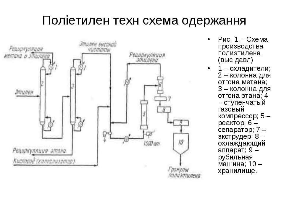Поліетилен техн схема одержання Рис. 1. - Схема производства полиэтилена (выс...