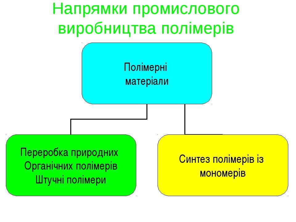 Напрямки промислового виробництва полімерів