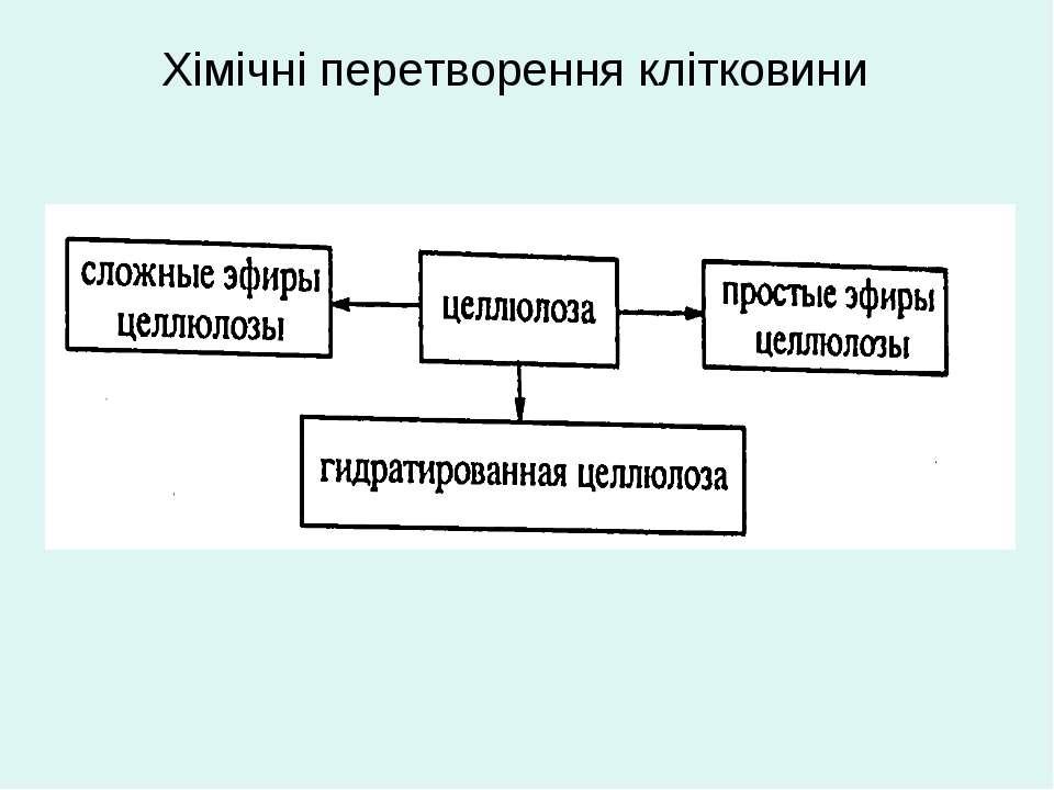 Хімічні перетворення клітковини