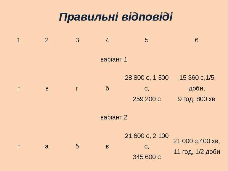 Правильні відповіді 1 2 3 4 5 6 варіант 1 г в г б 28 800 с, 1 500 с, 259 200 ...