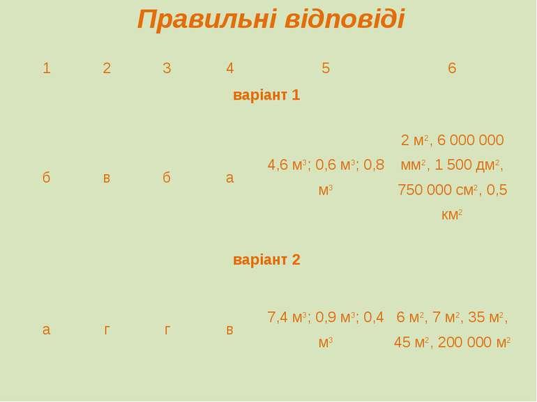 Правильні відповіді 1 2 3 4 5 6 варіант 1 б в б а 4,6 м3; 0,6 м3; 0,8 м3 2 м2...