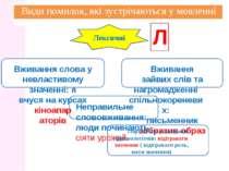Види помилок, які зустрічаються у мовленн Лексичні Вживання слова у невластив...