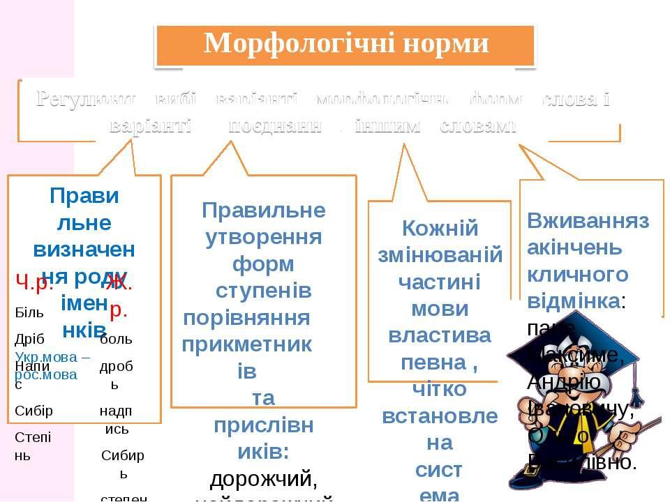 Морфологічні норми Правильне визначення роду іменнків Укр.мова – рос.мова Ч.р...