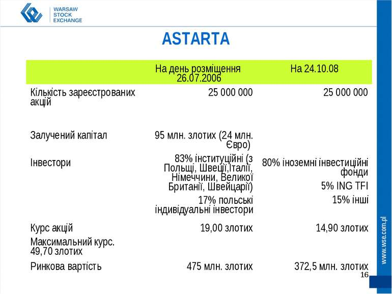 * ASTARTA На день розміщення 26.07.2006 На 24.10.08 Кількість зареєстрованих ...