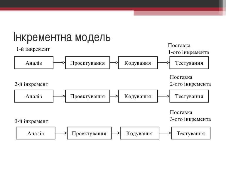 Інкрементна модель Аналіз Проектування Кодування Тестування Аналіз Проектуван...
