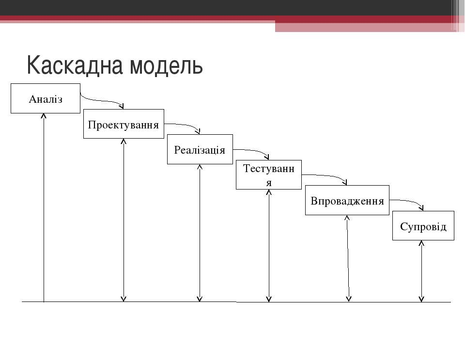 Каскадна модель Аналіз Реалізація Тестування Проектування Впровадження Супровід