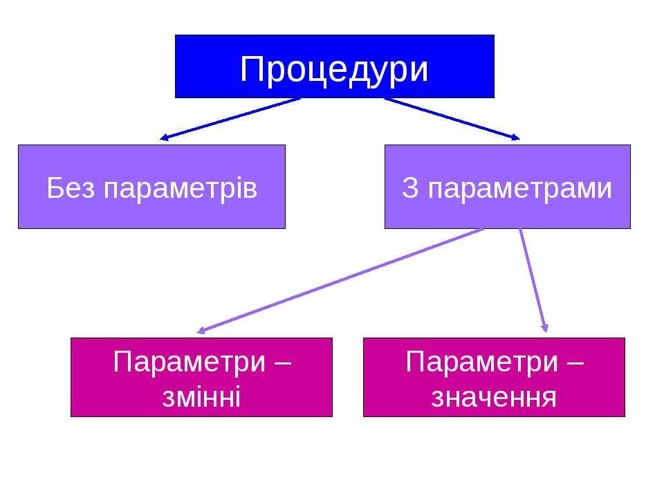 Процедури Без параметрів З параметрами Параметри – змінні Параметри – значення