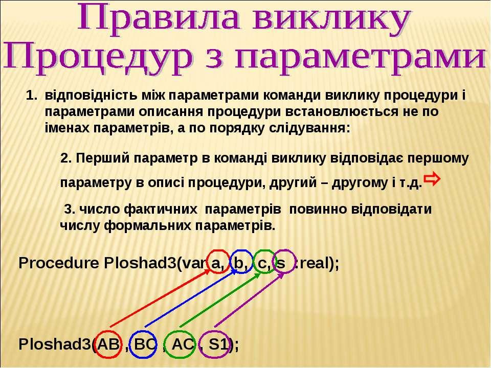 відповідність між параметрами команди виклику процедури і параметрами описанн...