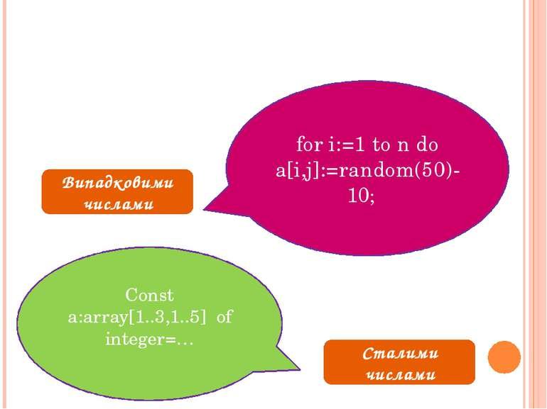 Випадковими числами for i:=1 to n do a[i,j]:=random(50)-10; Сталими числами...