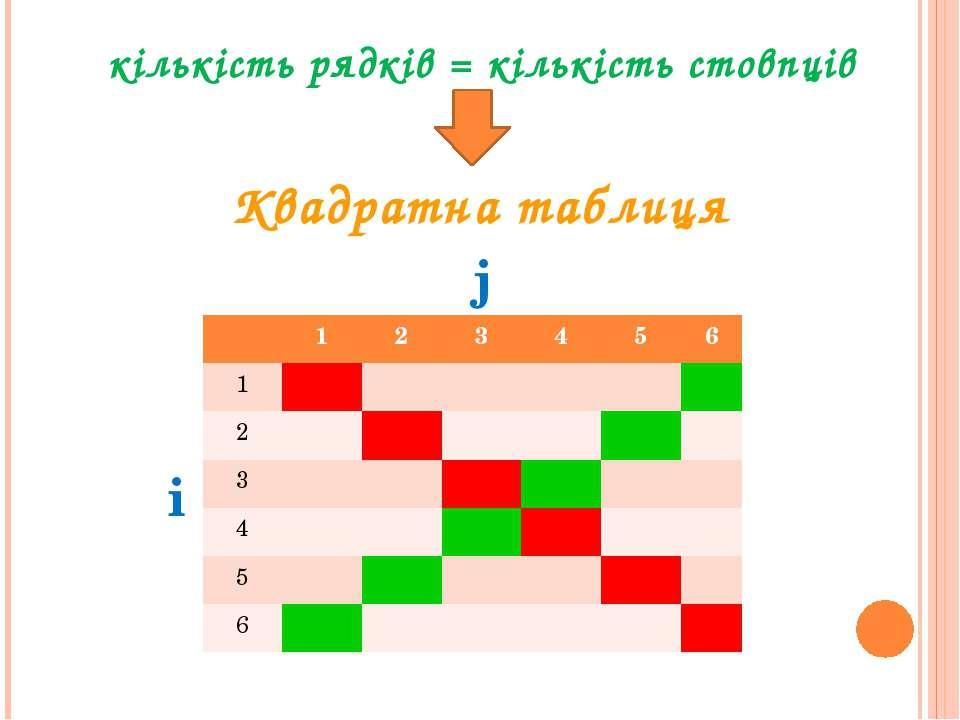 кількість рядків = кількість стовпців Квадратна таблиця j i 1 2 3 4 5 6 1 2 3...