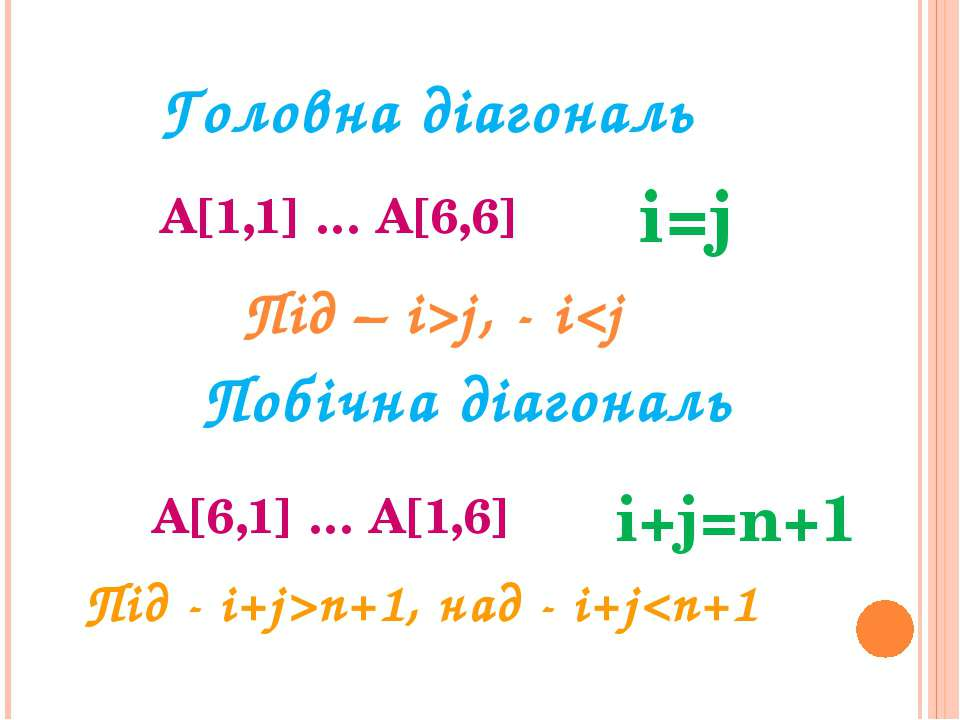 Головна діагональ A[1,1] … A[6,6] i=j Побічна діагональ A[6,1] … A[1,6] i+j=n...