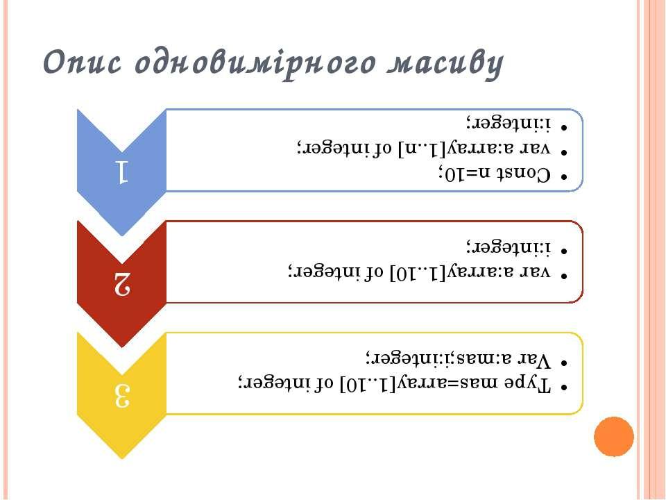 Опис одновимірного масиву
