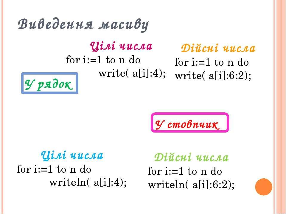 У рядок Виведення масиву  Цілічисла for i:=1 to n do ...