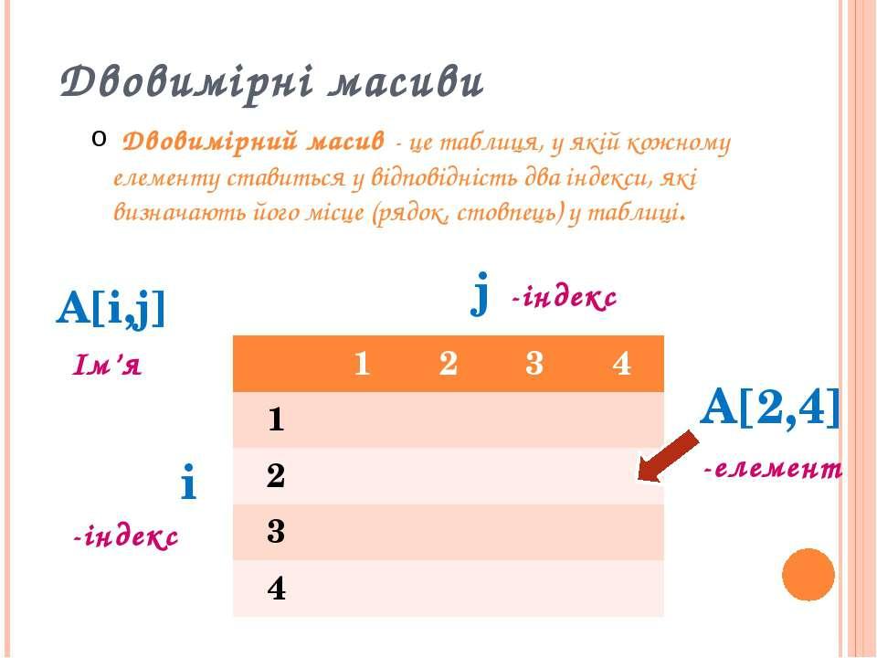 Двовимірні масиви Двовимірний масив - це таблиця, у якій кожному елементу ста...