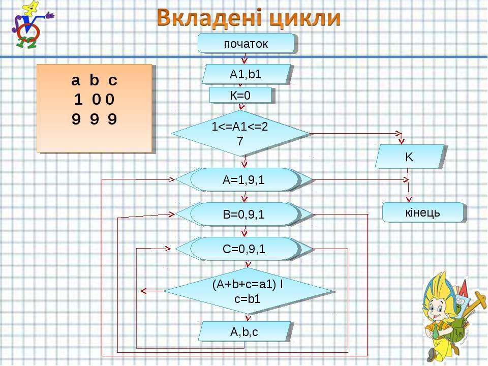 початок A1,b1 1