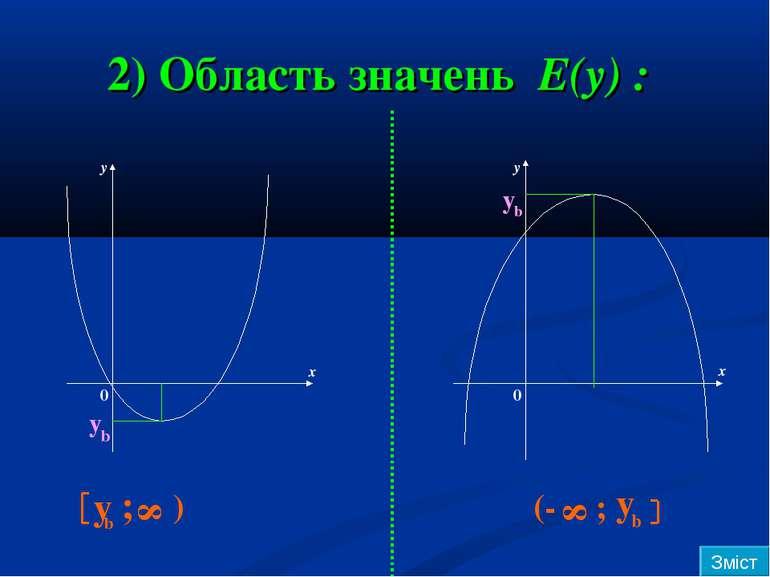2) Область значень Е(у) : у у х х у b y b y b ; 8 ) (- 8 ; у b 0 0 Зміст