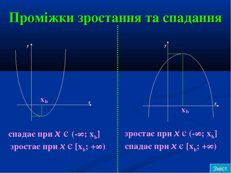 Проміжки зростання та спадання x x b b y y x x спадає при х є (-∞; хb] зроста...