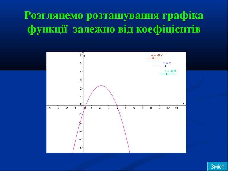 Розглянемо розташування графіка функції залежно від коефіцієнтів Зміст