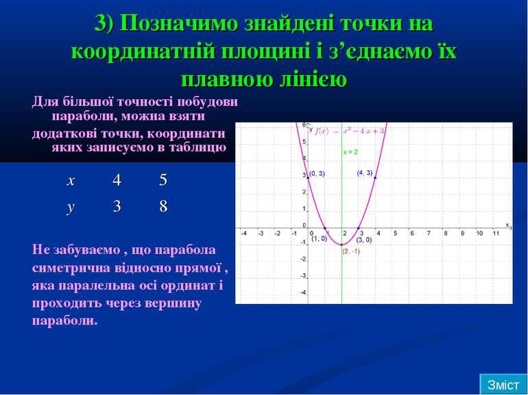 3) Позначимо знайдені точки на координатній площині і з'єднаємо їх плавною лі...