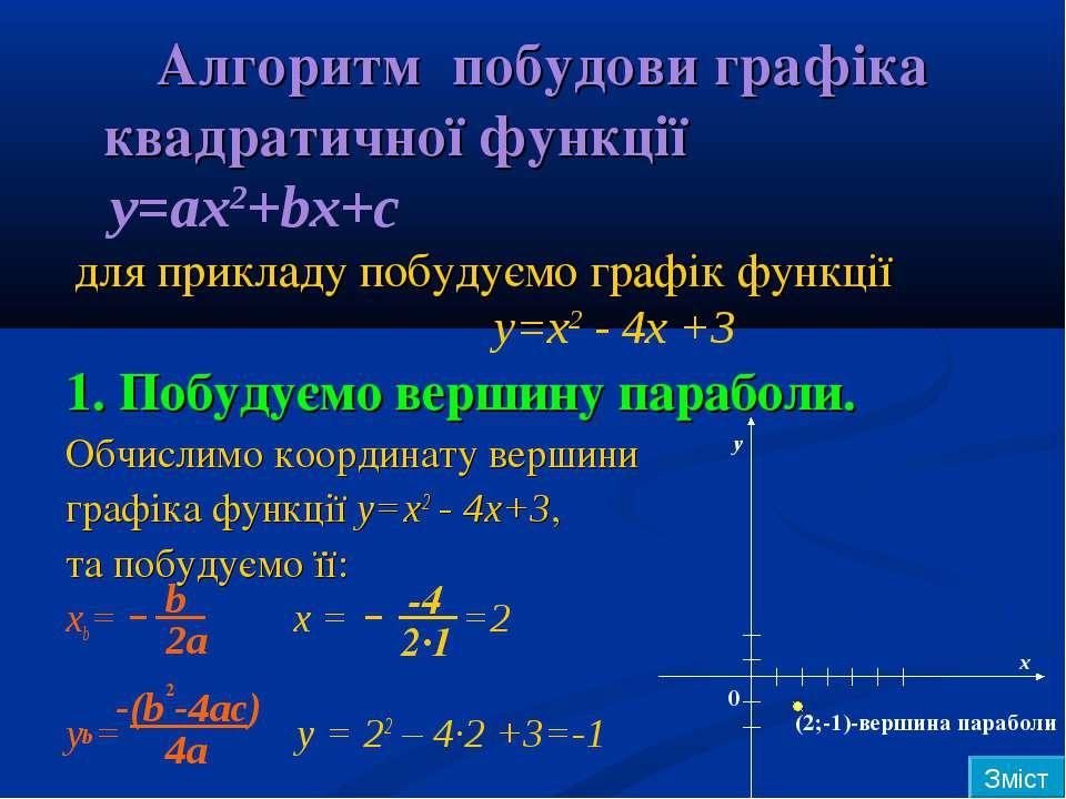 Алгоритм побудови графіка квадратичної функції y=ax2+bx+c для прикладу побуду...