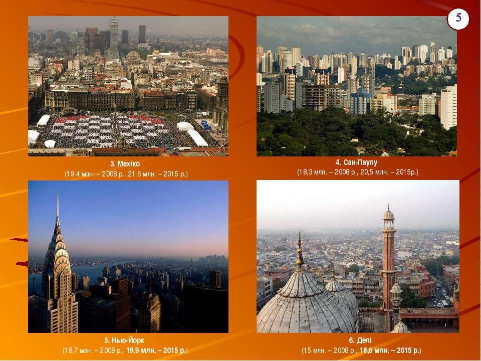 3. Мехіко (19,4 млн. – 2008 р.,21,6 млн. – 2015 р.) 4. Сан-Паулу (18,3 млн...