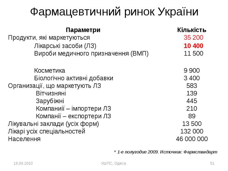 18.09.2010 УШПС, Одеса * * 1-е полугодие 2009. Источник: Фармстандарт  Фарм...