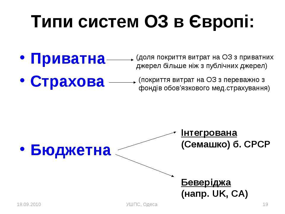 18.09.2010 УШПС, Одеса * Типи систем ОЗ в Європі: Приватна Страхова Бюджетна ...