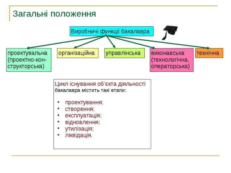 Загальні положення Виробничі функції бакалавра проектувальна (проектно-кон- с...