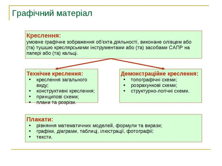 Графічний матеріал Креслення: умовне графічне зображення об'єкта діяльності, ...