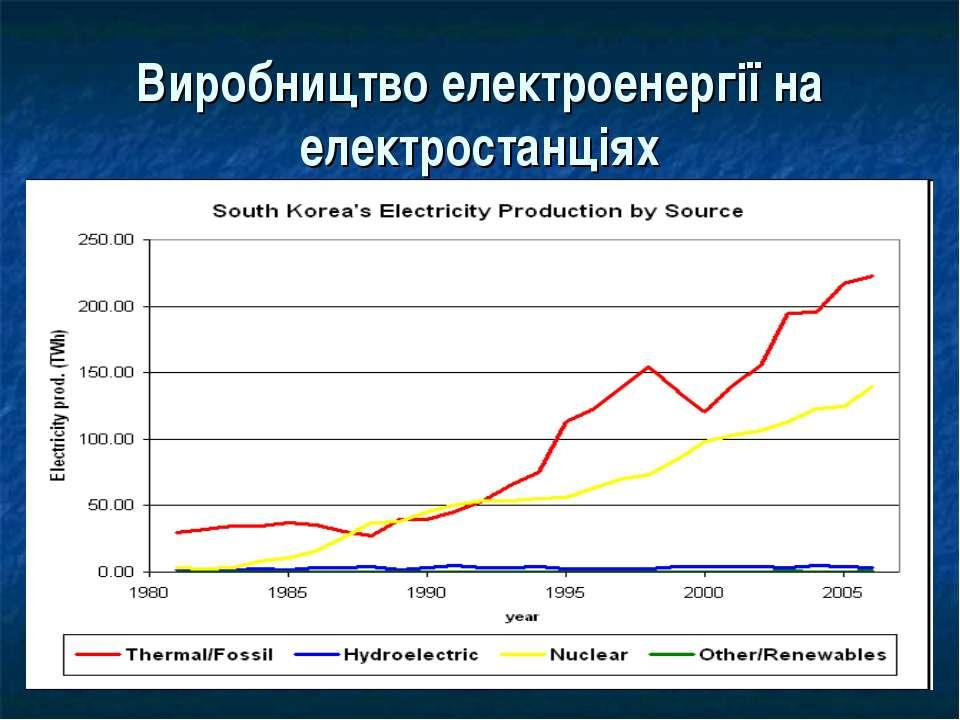 Виробництво електроенергії на електростанціях