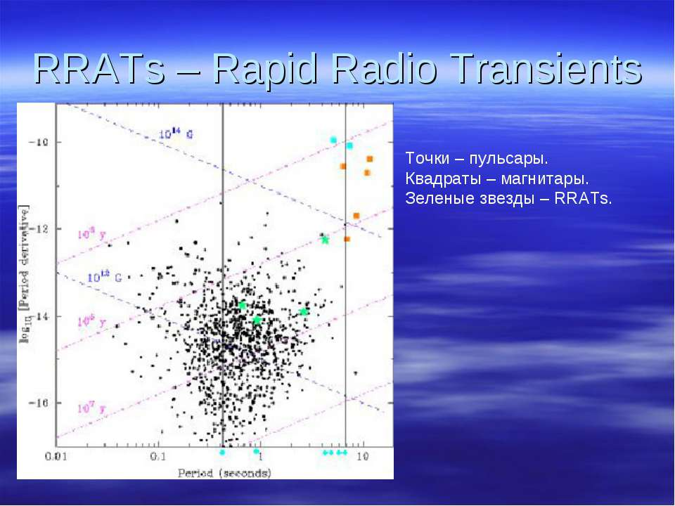 RRATs – Rapid Radio Transients Точки – пульсары. Квадраты – магнитары. Зелены...