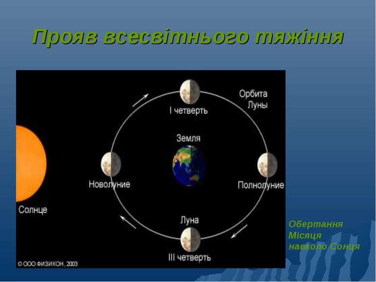 Прояв всесвітнього тяжіння Обертання Місяця навколо Сонця