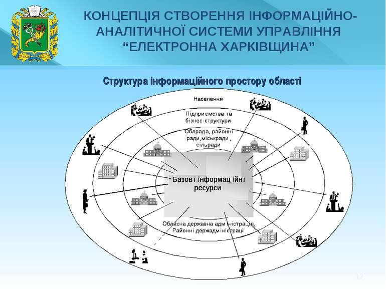 * Структура інформаційного простору області
