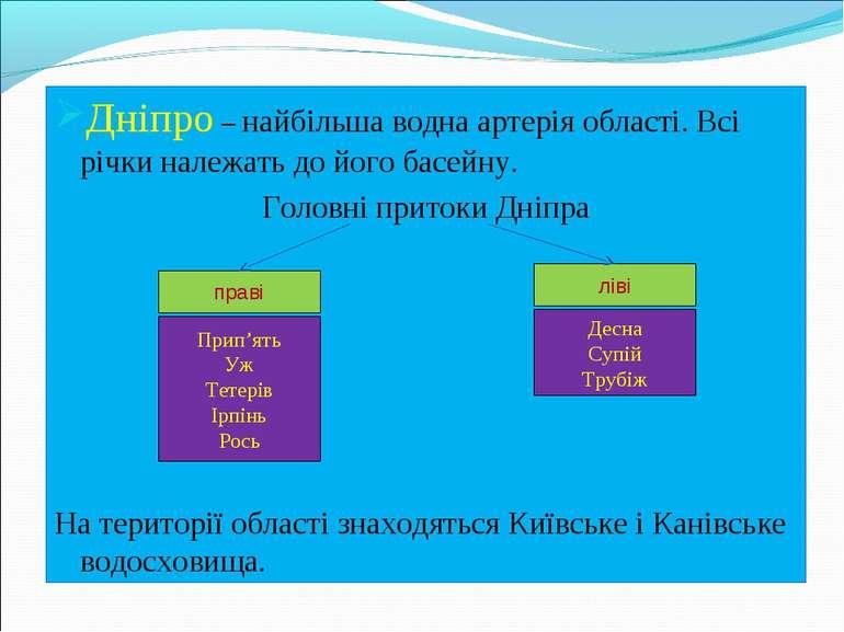 Дніпро– найбільша водна артерія області. Всі річки належать до його басейну....