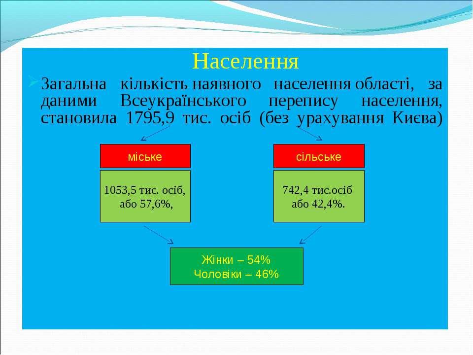 Населення Загальна кількістьнаявного населенняобласті, за даними Всеукраїнс...