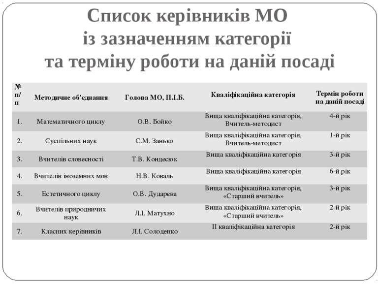 Список керівників МО із зазначенням категорії та терміну роботи на даній поса...