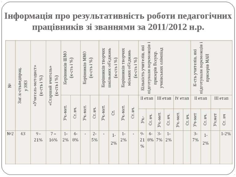 Інформація про результативність роботи педагогічних працівників зі званнями з...