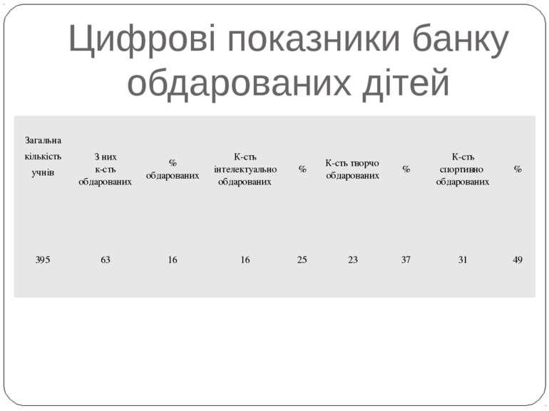Цифрові показники банку обдарованих дітей Загальна кількість учнів З них к-ст...