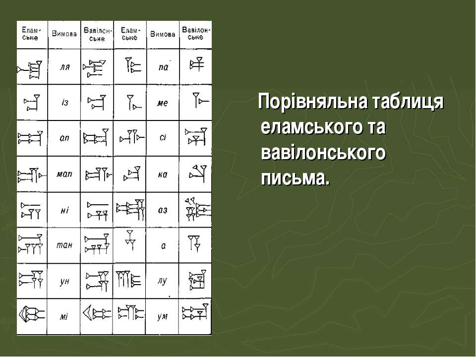 Порівняльна таблиця еламського та вавілонського письма.