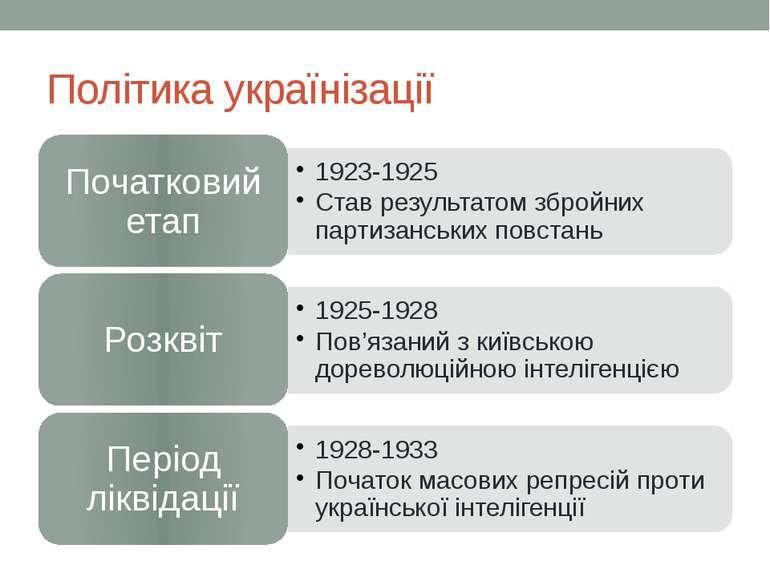 Політика українізації