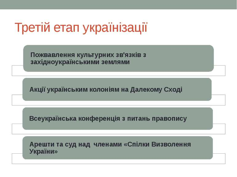 Третій етап українізації
