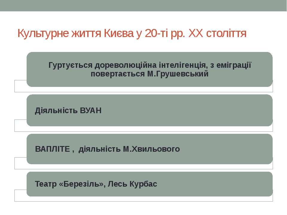 Культурне життя Києва у 20-ті рр. ХХ століття
