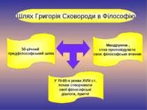 Шлях Григорія Сковороди в Філософію У 70-80-х роках XVIII ст. почав створюват...