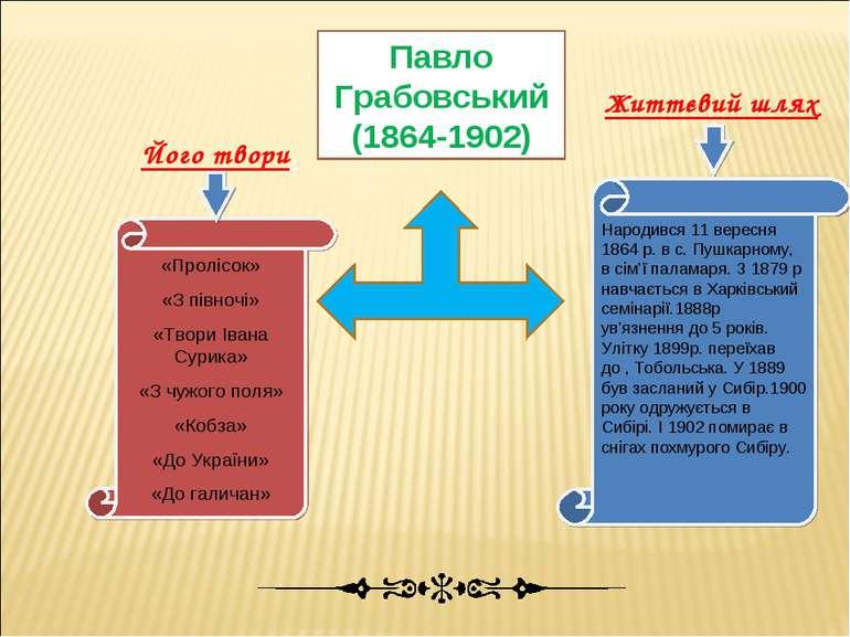 Павло Грабовський (1864-1902) «Пролісок» «З півночі» «Твори Івана Сурика» «З ...
